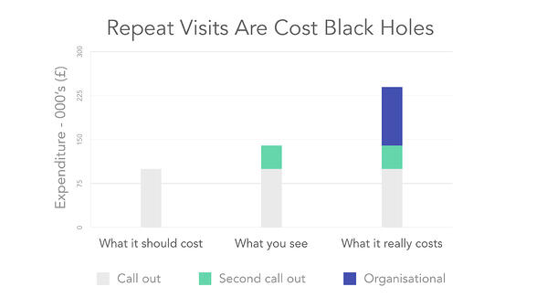 Repeat Visits are Cost Black Holes